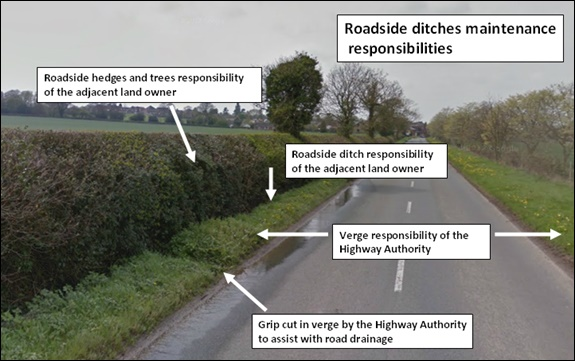Flooding-Ditches