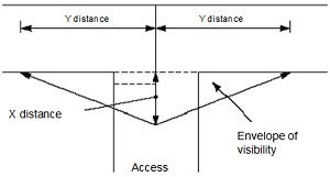 Diagram of visibility distance required